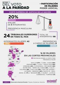 «Cosas de hombres», el 86% de los puestos del Poder Judicial y municipios neuquinos los ocupan varones